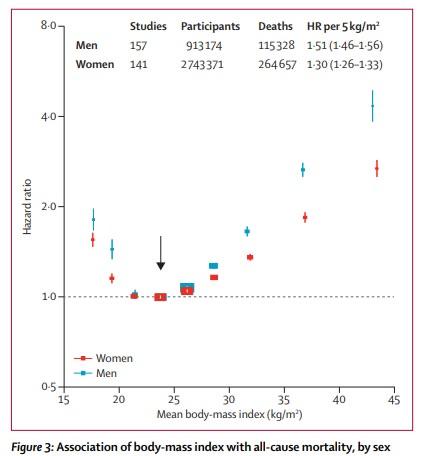 BMIと死亡危険率の図
